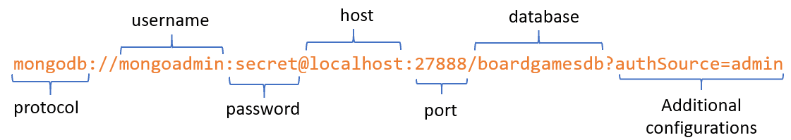 What is the structure of MongoDB connection string